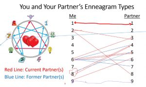 4 compatibility type enneagram Type Four